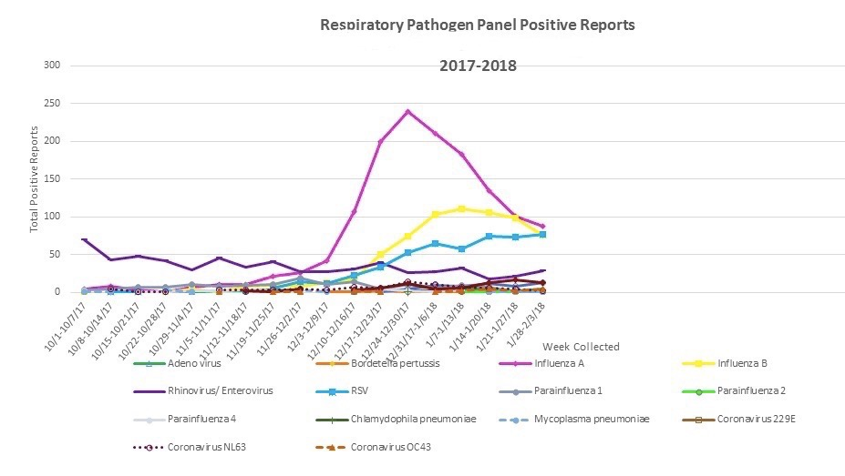 Chart of the flu trends this season