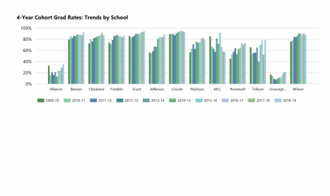 A graph describing the graduation rate of all PPS schools over the past ten years. Currently, Grant and Lincoln have the highest percentage of on-time graduations.